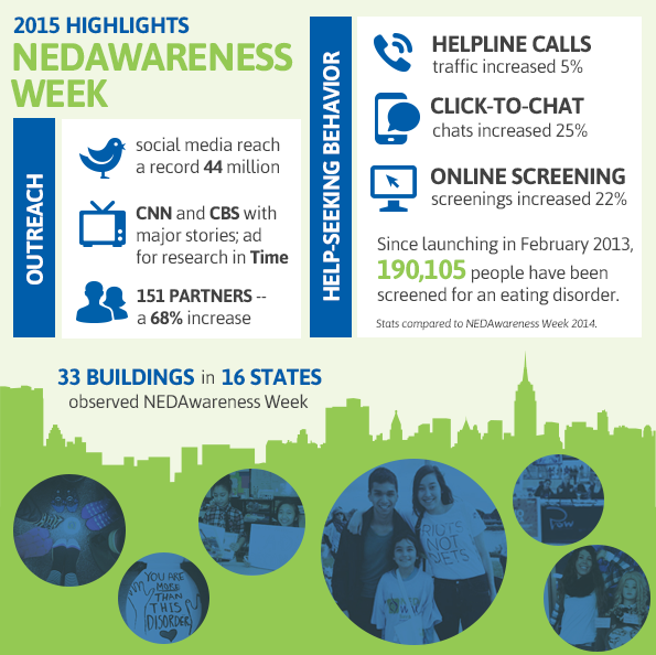 NEDAwareness2015 Highlights